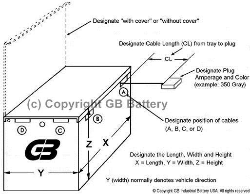 Batteries/äurepr/üfer Standard